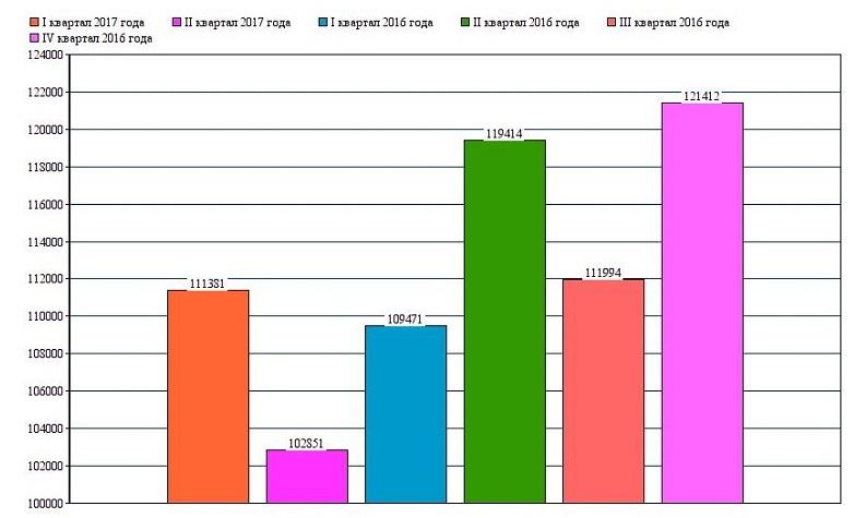 Статистические данные: Самая высокая заработная плата в Мангистау у работников промышленности