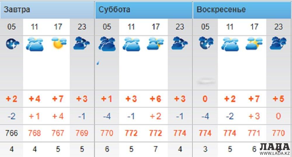 Пасмурную погоду обещают синоптики в Актау