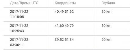 В Каспийском море за сутки произошло три землетрясения