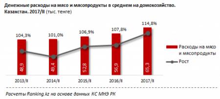Рейтинг городов по цене мяса составлен в Казахстане