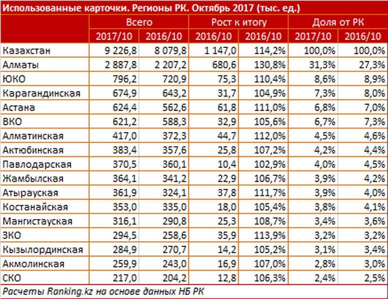 Аналитики: 2,5% от объема безналичных платежей в РК приходится на Мангистау