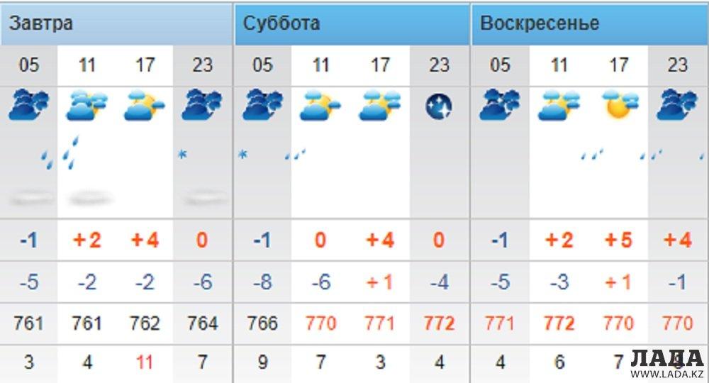 Осадки в выходные дни прогнозируют синоптики в Актау