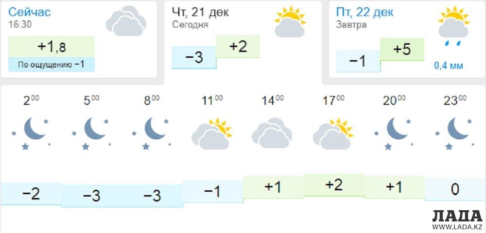 Пасмурную погоду и осадки обещают синоптики в Актау