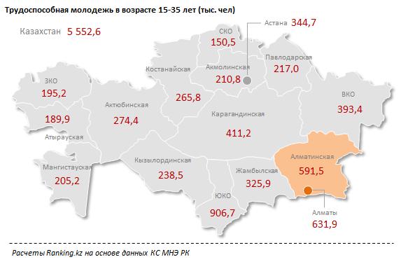 В Мангистауской области проживает 4% трудоспособной молодежи Казахстана