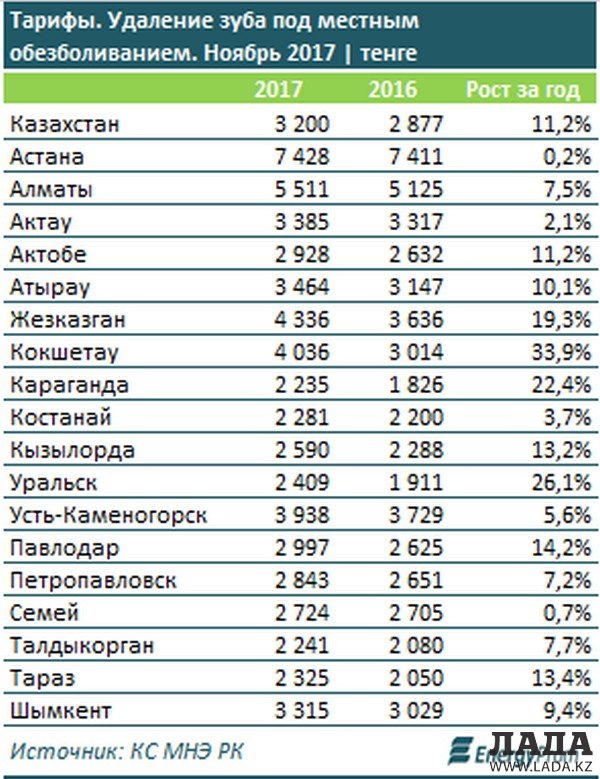Аналитики: Стоматологические услуги в Актау подорожали на 2,1%