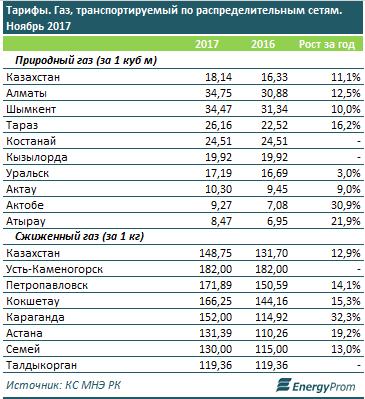 В Мангистауской области с начала 2017 года добыли 2,8 миллиарда кубометров газа