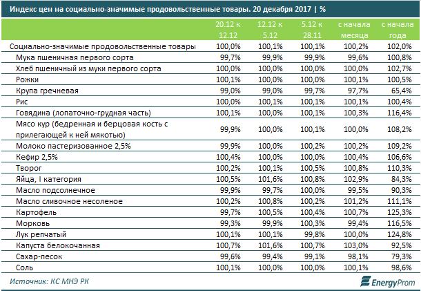 В Актау цены на социально-значимые товары за месяц выросли на 1,1%