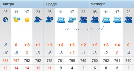Осадки и пасмурную погоду прогнозируют синоптики в Актау