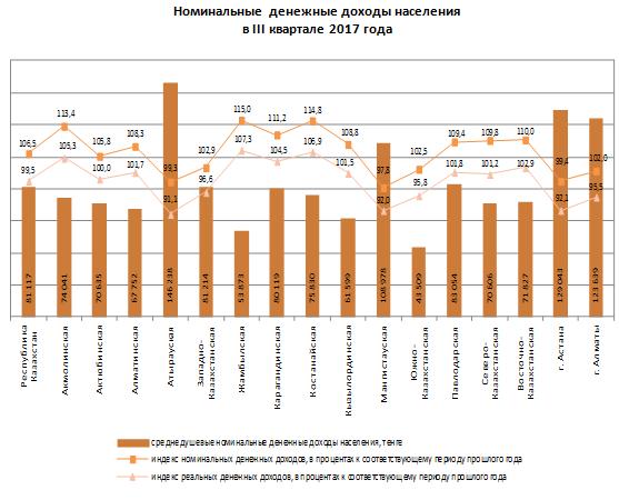 Мангистауская область заняла четвертое место по величине номинальных доходов населения