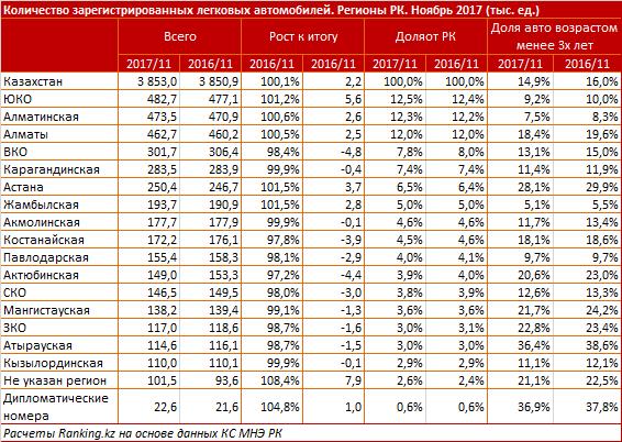 Статистические данные: В Мангистау зарегистрировано 138 200 легковых автомобилей