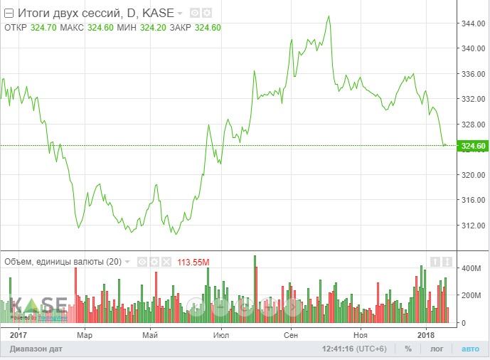 За два года курс доллара в банках Актау упал на 64 тенге