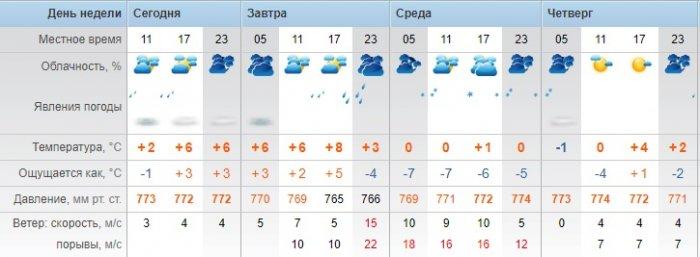 Пасмурную погоду и осадки прогнозируют синоптики в Актау