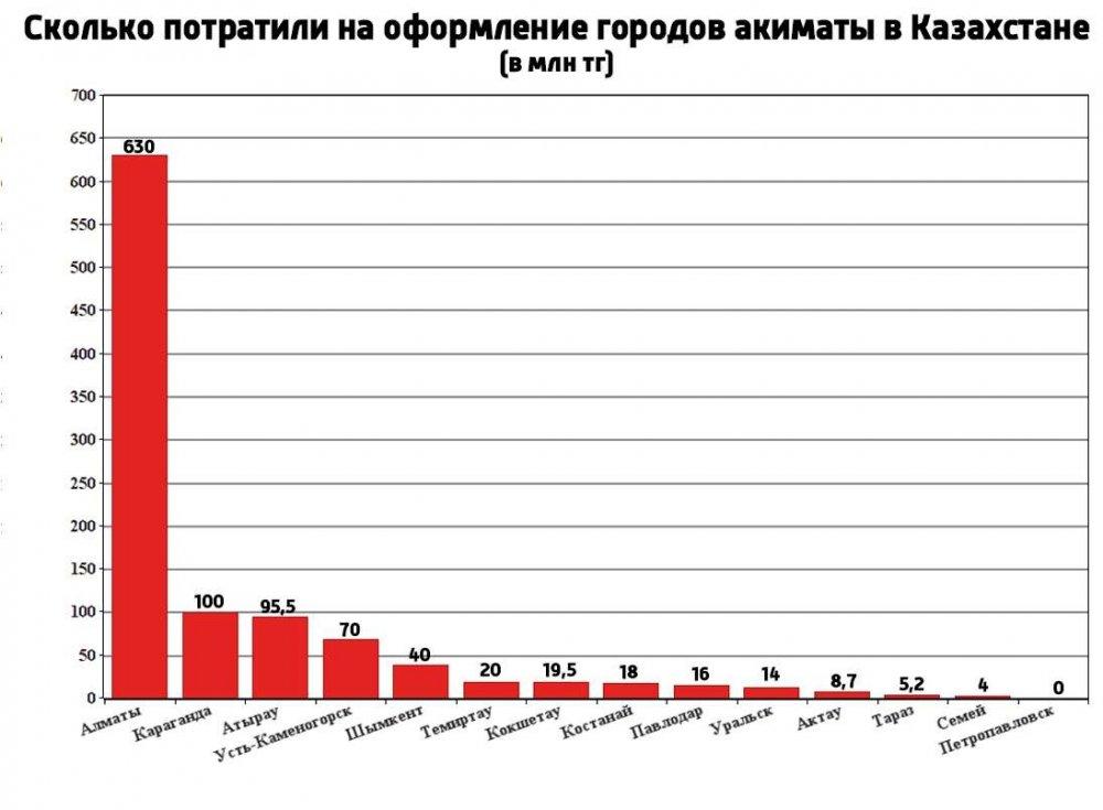 Актау разместился на 11 строчке в рейтинге затраченных средств на оформление города к Новому году