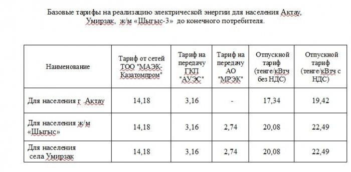 С 1 января в Актау подняли тариф на электроэнергию