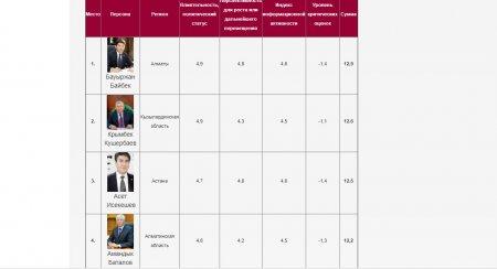 Десятое место занял Ералы Тугжанов в рейтинге эффективности акимов по итогам декабря 2017 года