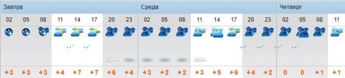 Пасмурную погоду и дождь прогнозируют синоптики в Актау