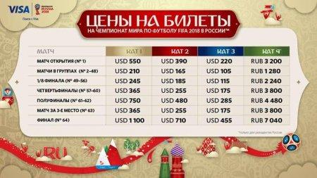 Во сколько обойдется казахстанцам поездка на чемпионат мира по футболу-2018
