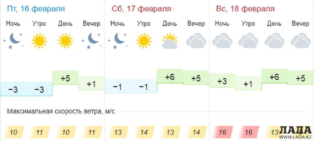 Ясную погоду без осадков обещают синоптики в Актау