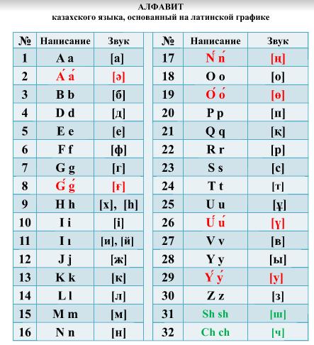 В акиматах Aqtaý и Mańǵystaý сняли написанные на латинице вывески