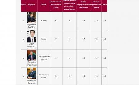 Глава Мангистауской области занял пятое место в рейтинге эффективности акимов по итогам января