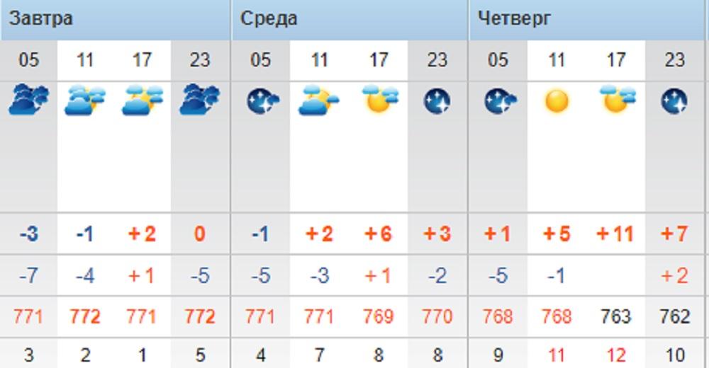Синоптики прогнозируют потепление до +11°С в Актау