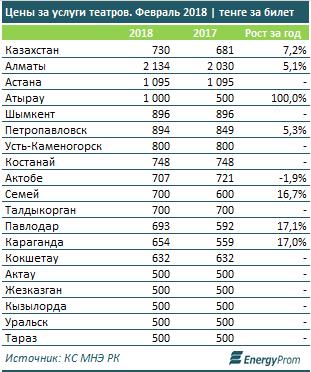 Исследование: В Актау цены на билеты в театр самые низкие в республике
