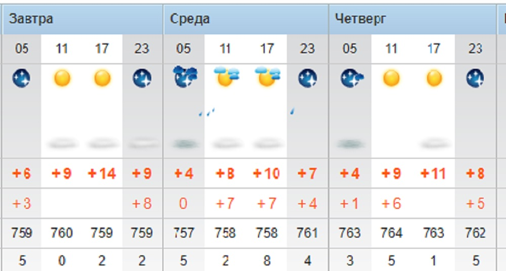 Ясную погоду и потепление прогнозируют синоптики в Актау