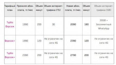 Казахстанские операторы мобильной связи меняют условия тарифных планов