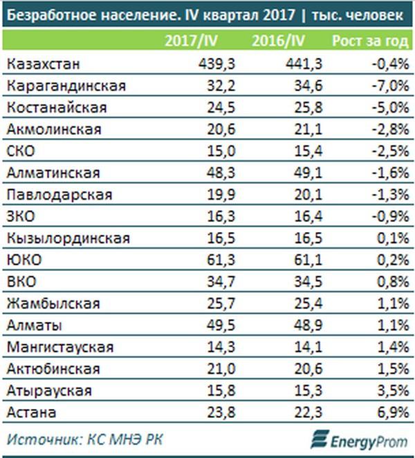 Исследование: В Мангистау зарегистрировано наименьшее число безработных казахстанцев