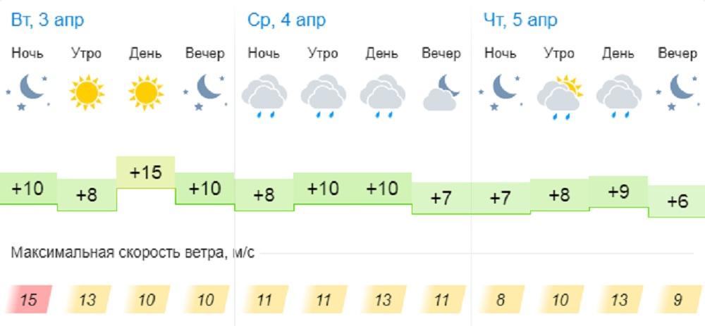 Переменчивую погоду и осадки прогнозируют синоптики в Актау