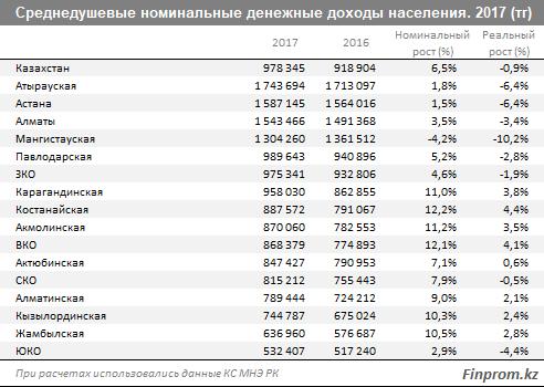 Итоги-2017: Мангистау назвали единственным регионом с зафиксированным снижением среднедушевых номинальных доходов