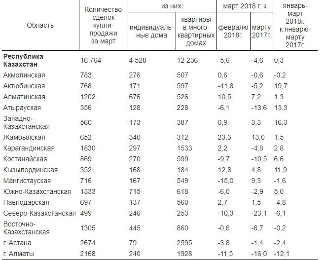 В марте жители Мангистау совершили 716 сделок с недвижимостью