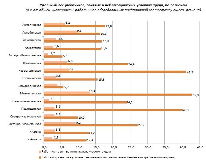 Исследование: Наибольшая доля занятых в неблагоприятных условиях труда работников отмечена в Мангистау