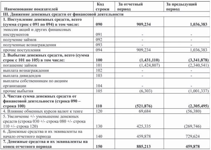 Аудиторское заключение независимого аудитора по формам годовой отдельной финансовой отчетности