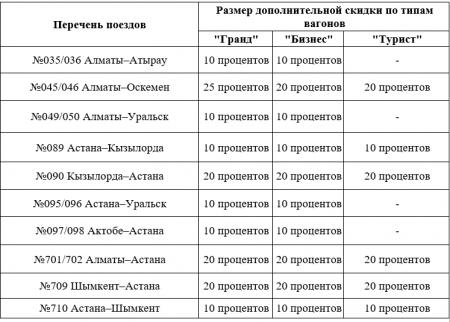 """Скидки до 20 процентов на билеты на поезда """"Тұлпар-Тальго"""" объявили в Казахстане"""