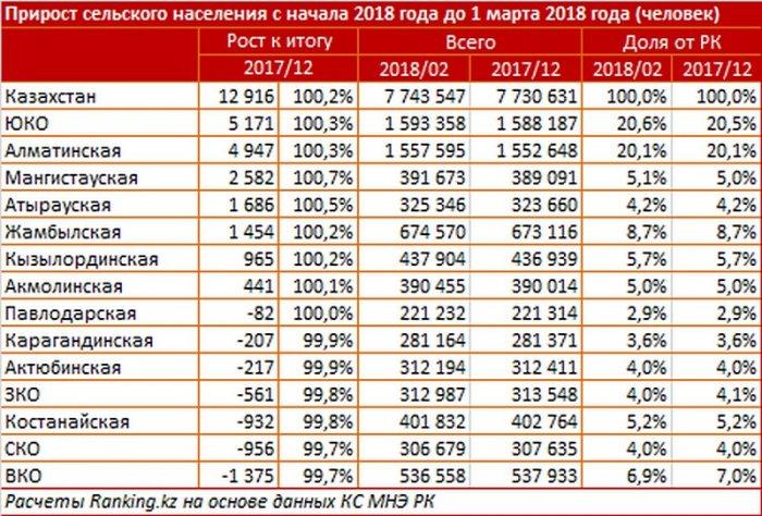 По приросту сельского населения Мангистауская область вошла в ТОП-3 по республике
