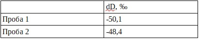 Уровень дейтерия в питьевой воде в Актау сравнили с показателями водопроводной воды в Москве