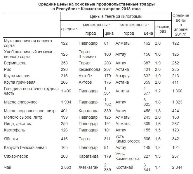 По итогам апреля Актау лидирует по ценам на шесть основных видов продуктов питания