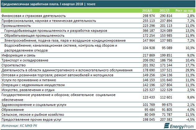 Среднемесячную заработную плату в Мангистау назвали самой высокой в Казахстане