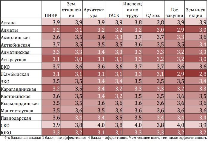 Уровень коррупции оценили в Мангистауской области