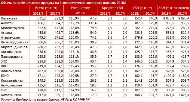 По закредитованности населения Мангистауская область заняла второе место