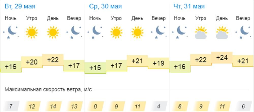 Понижение температуры воздуха днем до +21°С прогнозируют синоптики в Актау