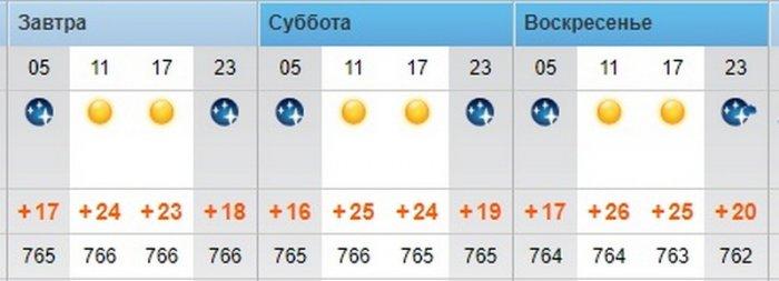 Солнечную погоду без осадков обещают синоптики в Актау