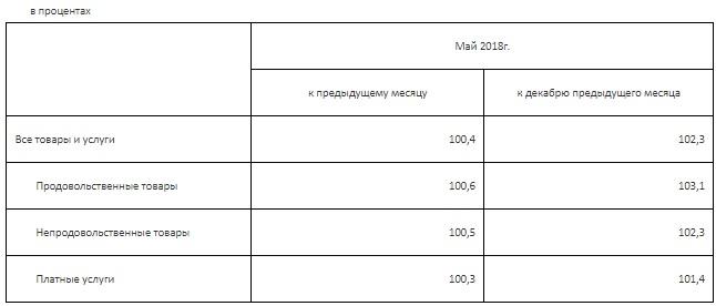 Исследование: В мае товары и услуги в Мангистау подорожали в среднем на 0,4 процента