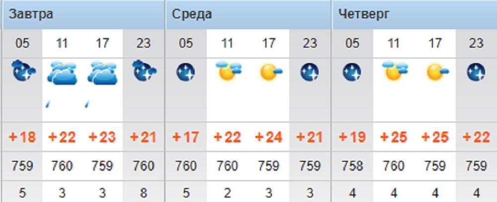 Ясную погоду обещают синоптики в Актау