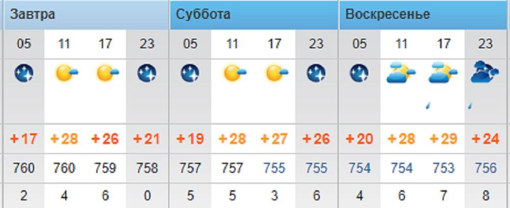 Повышение температуры воздуха до +32°С обещают синоптики в Актау