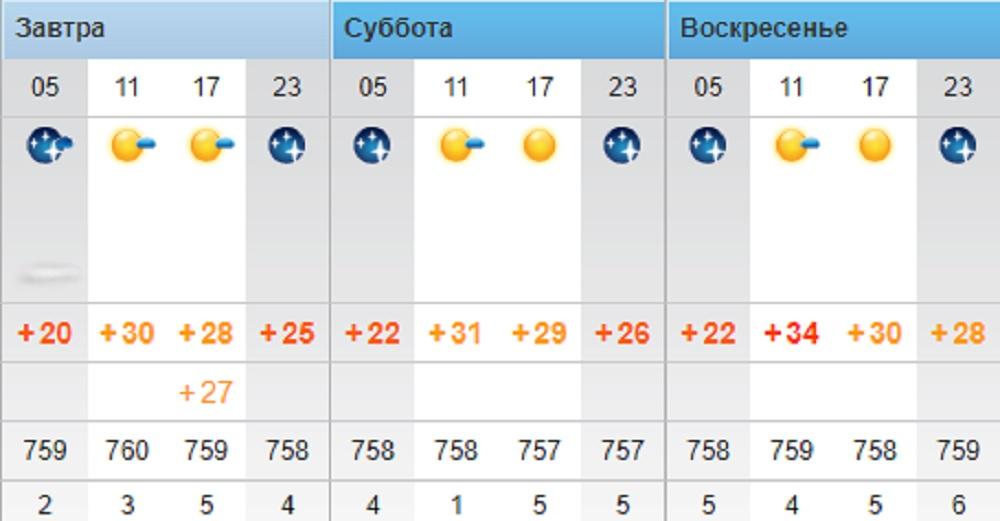 Повышение температуры воздуха до +33°С обещают синоптики в Актау