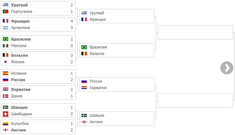 Обзор 20-го дня Чемпионата мира по футболу 2018