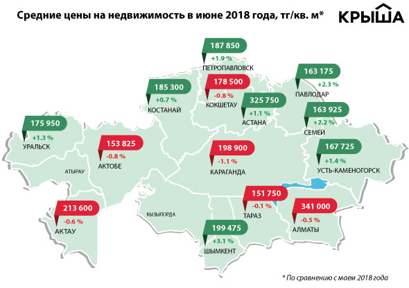 Исследование: Цены на недвижимость в Актау показали резкий годовой спад