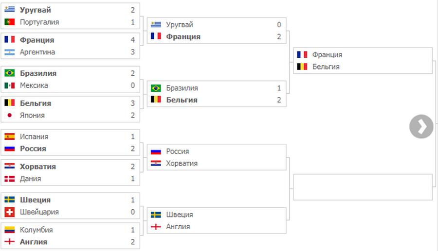 Обзор 23-го дня Чемпионата мира по футболу 2018